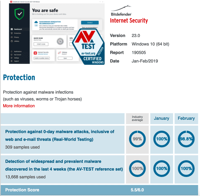 AV-Test Bitdefender Protection Result