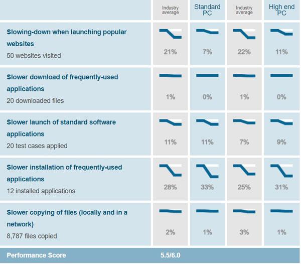 Windows Defender AV-Test Performance Score August 2019